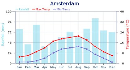 Amsterdam Climate Chart