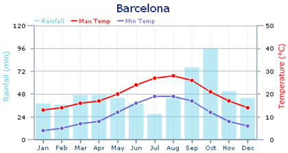 Barcelona Climate Chart