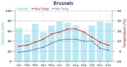 Brussels Climate Chart