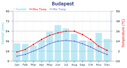The weather in Budapest makes for warm summers and snowy winters