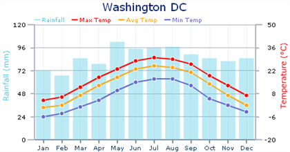 Weather in Washington DC | Expat Arrivals