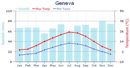 Taken From: http://www.expatarrivals.com/switzerland/geneva/weather-in-geneva