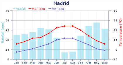 Madrid Climate Chart