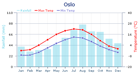 Time-enabled Norwegian weather forecasts   Ogle Earth