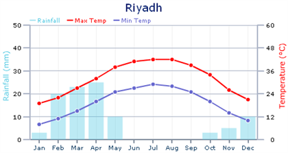 Weather and climate in Saudi Arabia