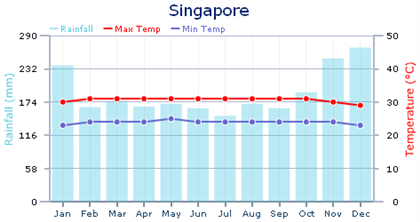 Weather and Climate in Singapore | Expat Arrivals