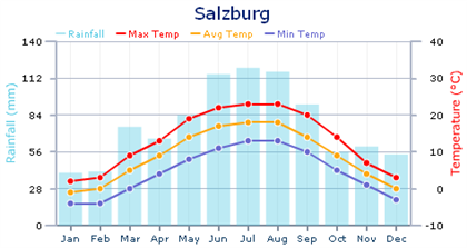 Weather chart for Salzburg