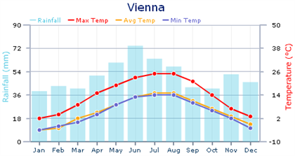Weather chart for Vienna