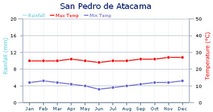 external image chile-san-pedro-weather-chart.png