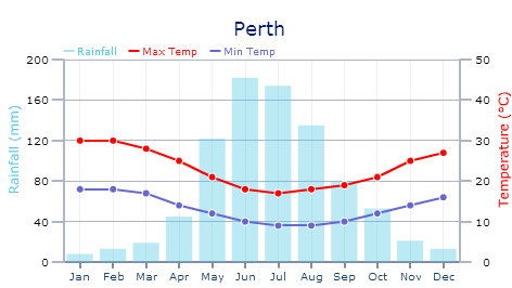 Weather In Perth