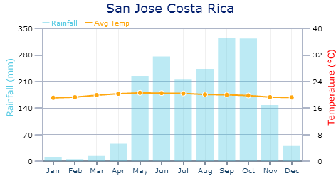 Weather in Costa Rica